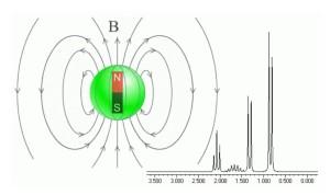 Spettroscopia_NMR